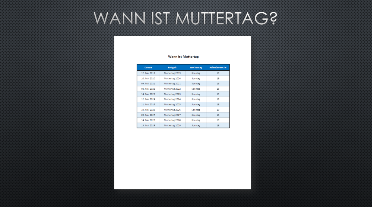 Muttertag Vatertag 2021